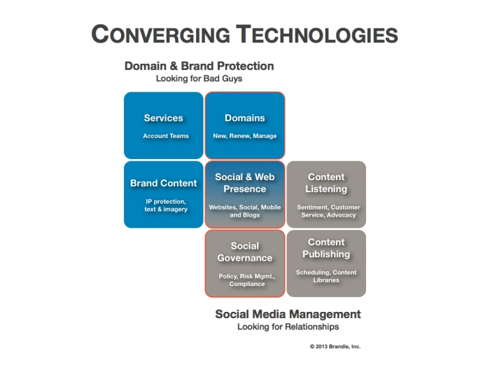 Brand Protection + Social