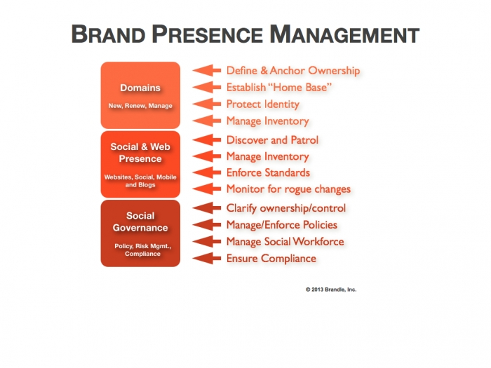 Brand Presence Management