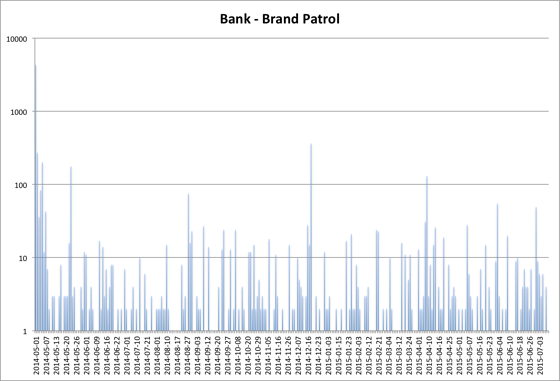 Brandle Bank Brand Patrol