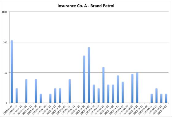 Brandle Insurance_A_ Brand Patrol