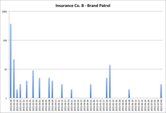 Brandle Insurance_B_ Brand Patrol