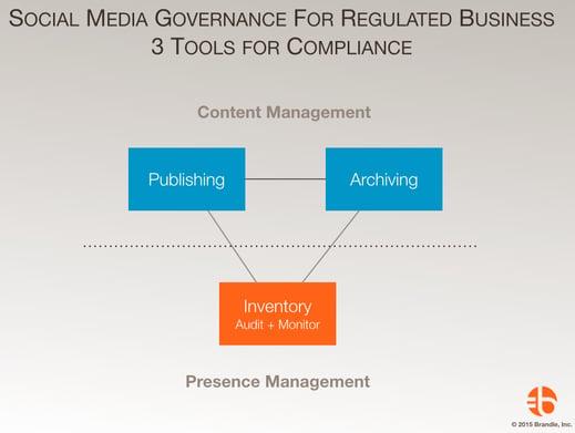 Brandle_Social_Media_Compliance_Tools