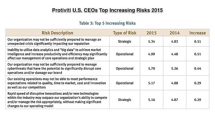 NC-State-Protiviti-Survey-Top-Risks-2015_pdf.jpg