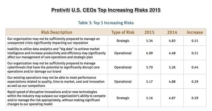 NC-State-Protiviti-Survey-Top-Risks-2015_pdf.jpg