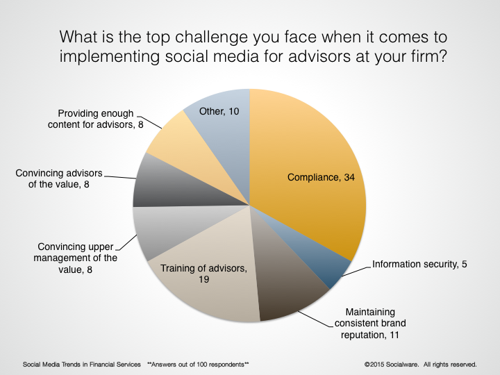 Top Social Media Challenges in Financial Services