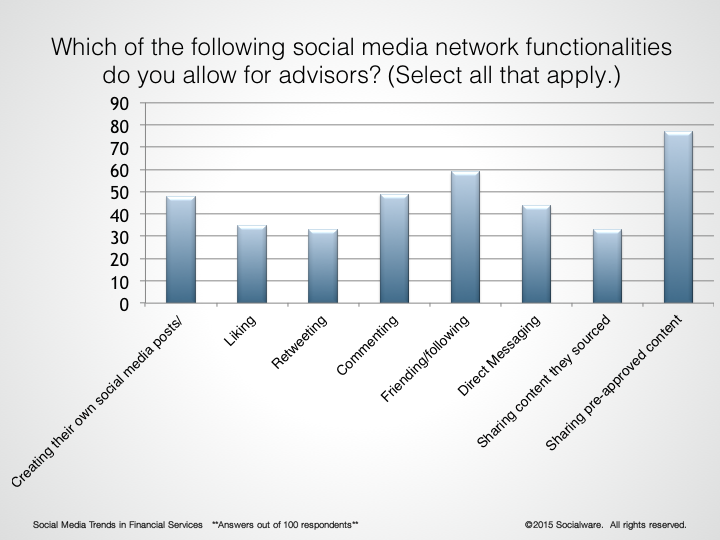 Social Media Functions used by Financial Advisors 2015