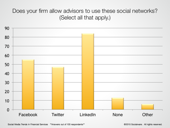Social Media Networks used by Financial Advisors 2015