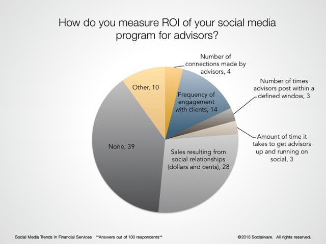 Social Media ROI in Financial Services
